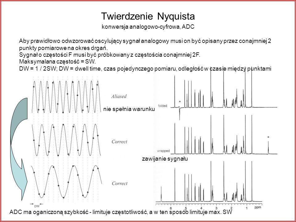 Twierdzenie Nyquista Aby prawidłowo odwzorować oscylujący sygnał analogowy musi on być opisany przez conajmniej 2 punkty pomiarowe na okres drgań. Syg