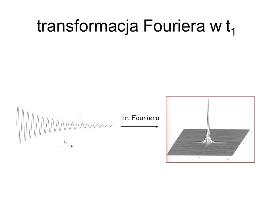 transformacja Fouriera w t 1 tr. Fouriera