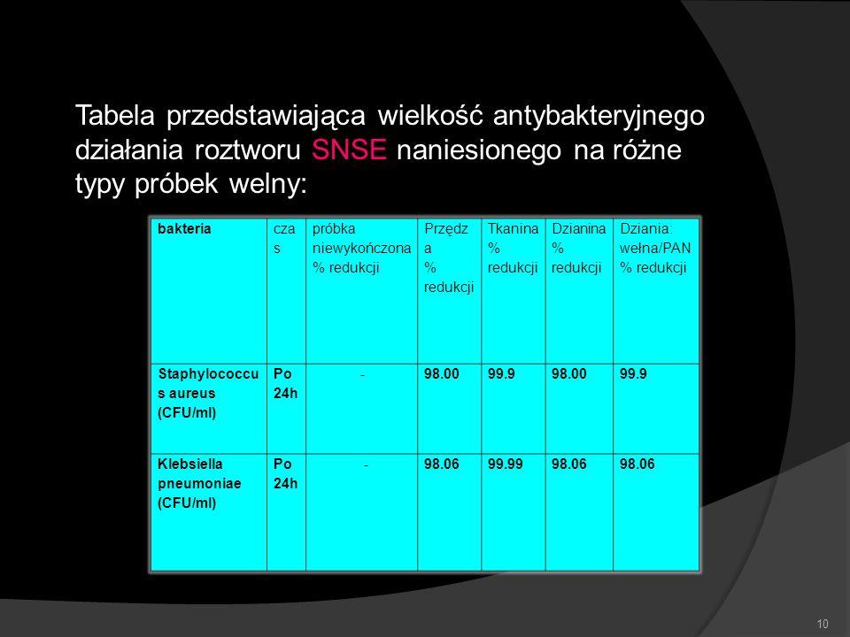 10 Tabela przedstawiająca wielkość antybakteryjnego działania roztworu SNSE naniesionego na różne typy próbek welny: bakteria cza s próbka niewykończo