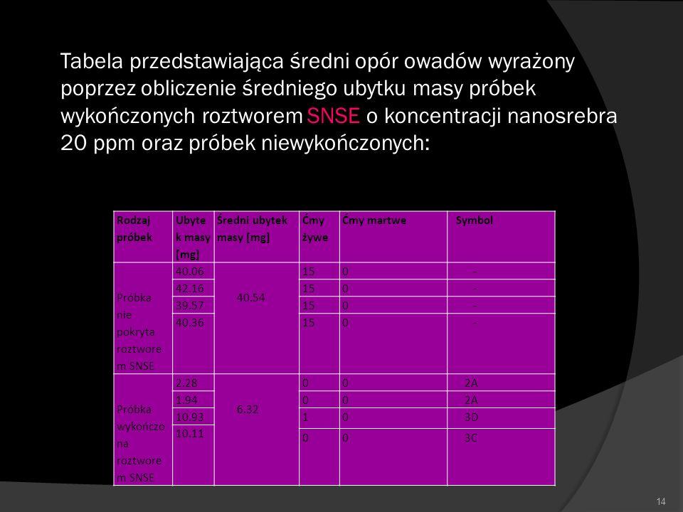 14 Rodzaj próbek Ubyte k masy [mg] Średni ubytek masy [mg] Ćmy żywe Ćmy martwe Symbol Próbka nie pokryta roztwore m SNSE 40.06 40.54 150 - 42.16150 -