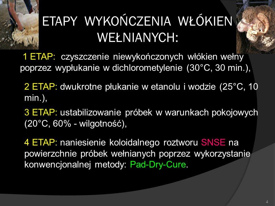 4 ETAPY WYKOŃCZENIA WŁÓKIEN WEŁNIANYCH: 1 ETAP: czyszczenie niewykończonych włókien wełny poprzez wypłukanie w dichlorometylenie (30°C, 30 min.), 2 ET