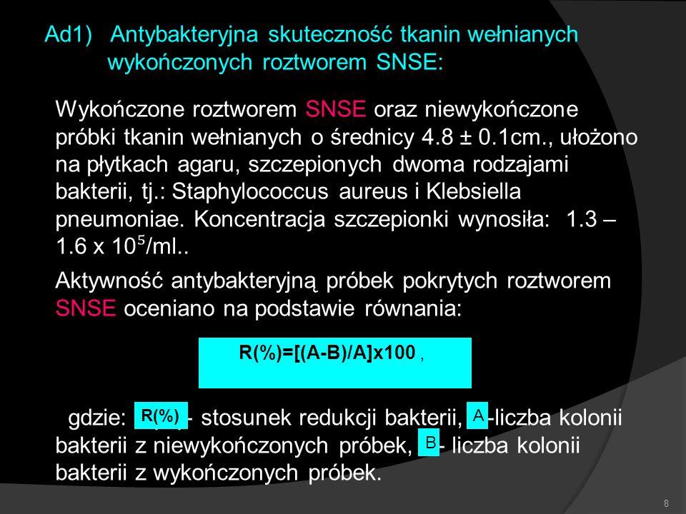 8 Ad1) Antybakteryjna skuteczność tkanin wełnianych wykończonych roztworem SNSE: Wykończone roztworem SNSE oraz niewykończone próbki tkanin wełnianych
