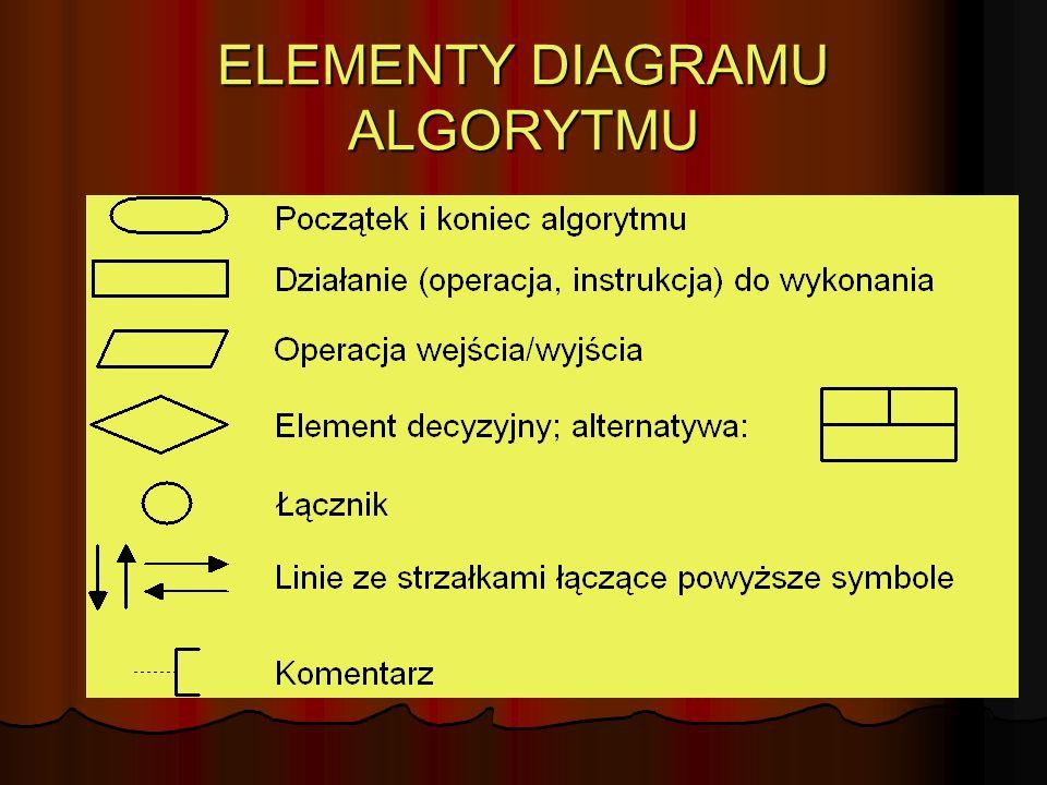 ELEMENTY DIAGRAMU ALGORYTMU