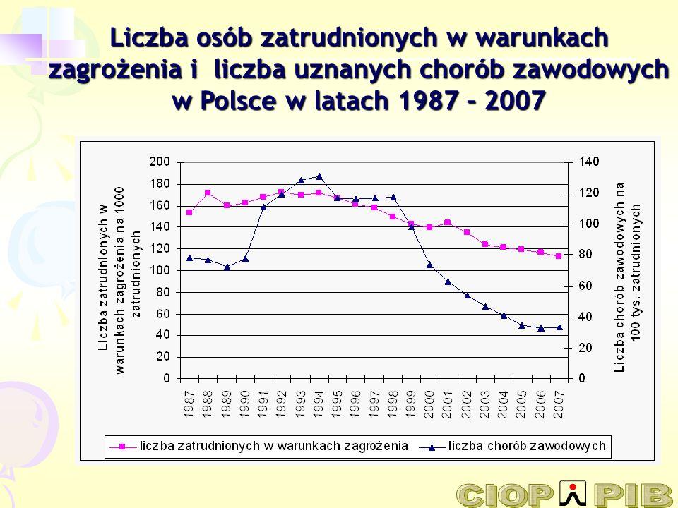 99 171 wypadków w pracy (o 3706 więcej niż w 2006 r.) 479 wypadków śmiertelnych (o 14 mniej niż w 2006 r.) 1 002 wypadków ciężkich (o 15 więcej niż w 2006 r.) 3 285 chorób zawodowych (o 156 więcej niż w 2006 r.) (nowe przypadki) Warunki pracy w Polsce w 2007 r.