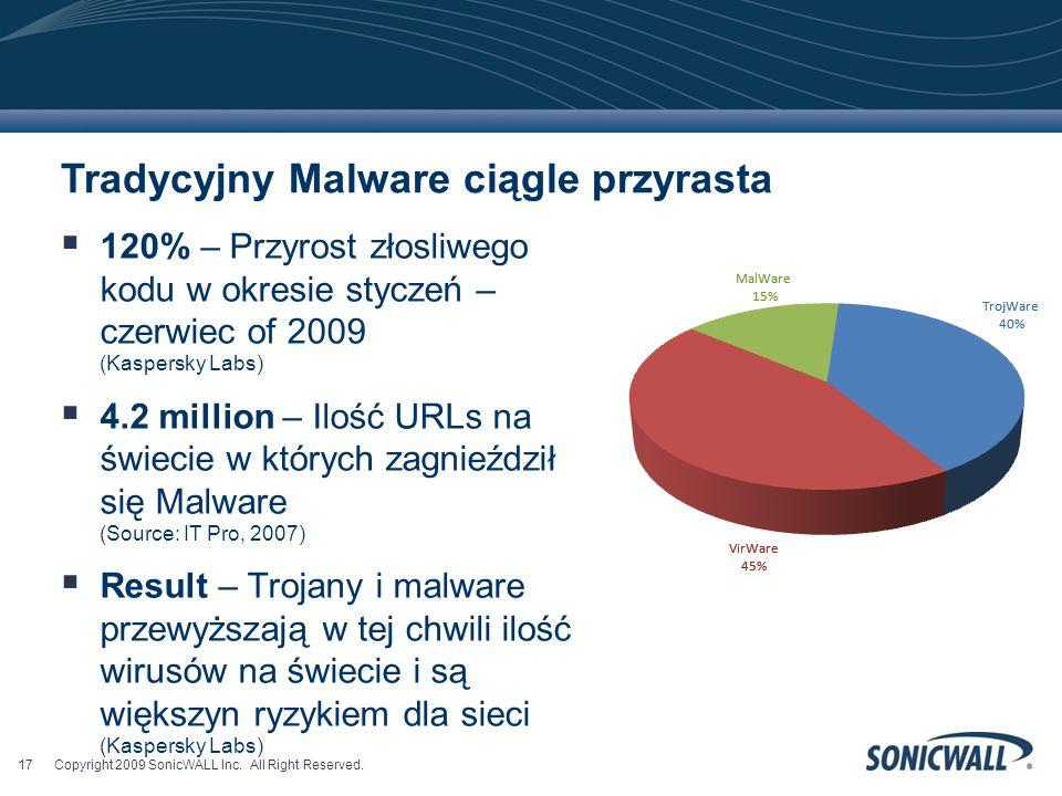 120% – Przyrost złosliwego kodu w okresie styczeń – czerwiec of 2009 (Kaspersky Labs) 4.2 million – Ilość URLs na świecie w których zagnieździł się Malware (Source: IT Pro, 2007) Result – Trojany i malware przewyższają w tej chwili ilość wirusów na świecie i są większyn ryzykiem dla sieci (Kaspersky Labs) Tradycyjny Malware ciągle przyrasta Copyright 2009 SonicWALL Inc.