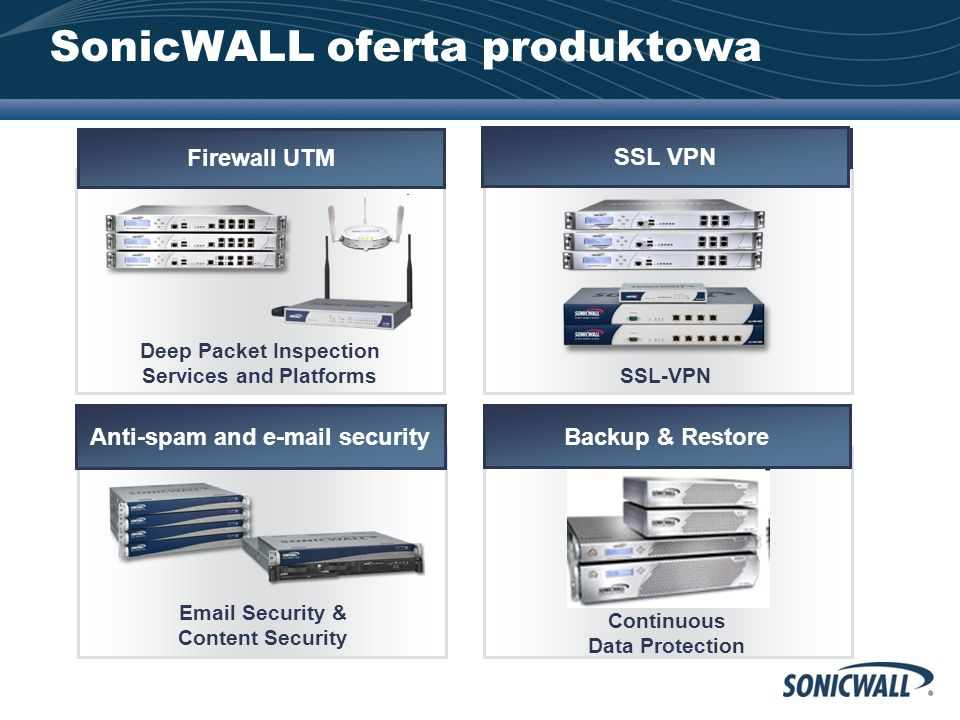 CONFIDENTIAL All Rights Reserved 6 SonicWALL Solution Suite