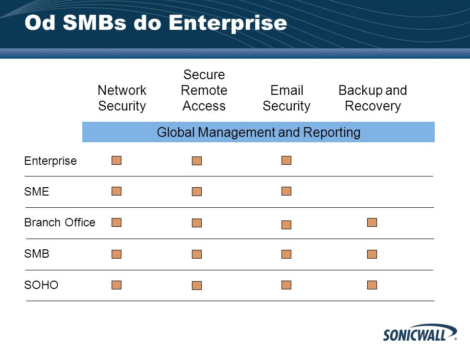 Od SMBs do Enterprise Network Security Email Security Backup and Recovery Global Management and Reporting Secure Remote Access Enterprise SME SMB Bran