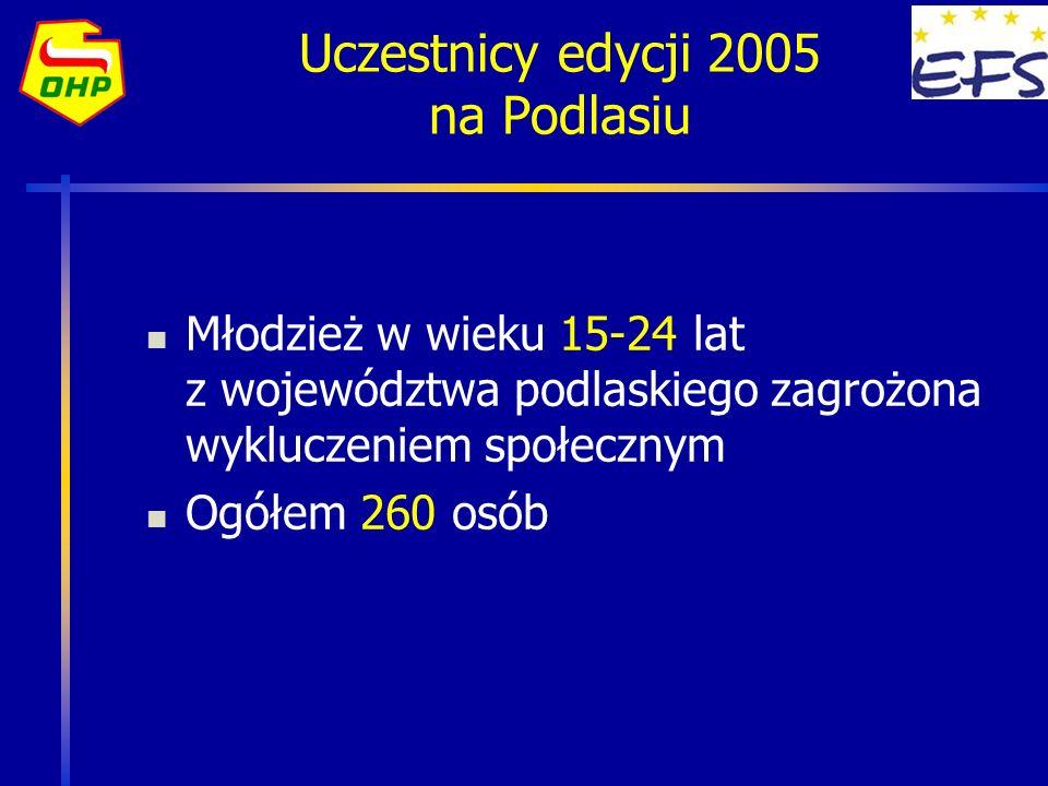 Uczestnicy edycji 2005 na Podlasiu Młodzież w wieku 15-24 lat z województwa podlaskiego zagrożona wykluczeniem społecznym Ogółem 260 osób
