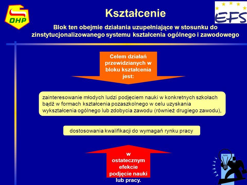 Kształcenie Blok ten obejmie działania uzupełniające w stosunku do zinstytucjonalizowanego systemu kształcenia ogólnego i zawodowego Celem działań prz