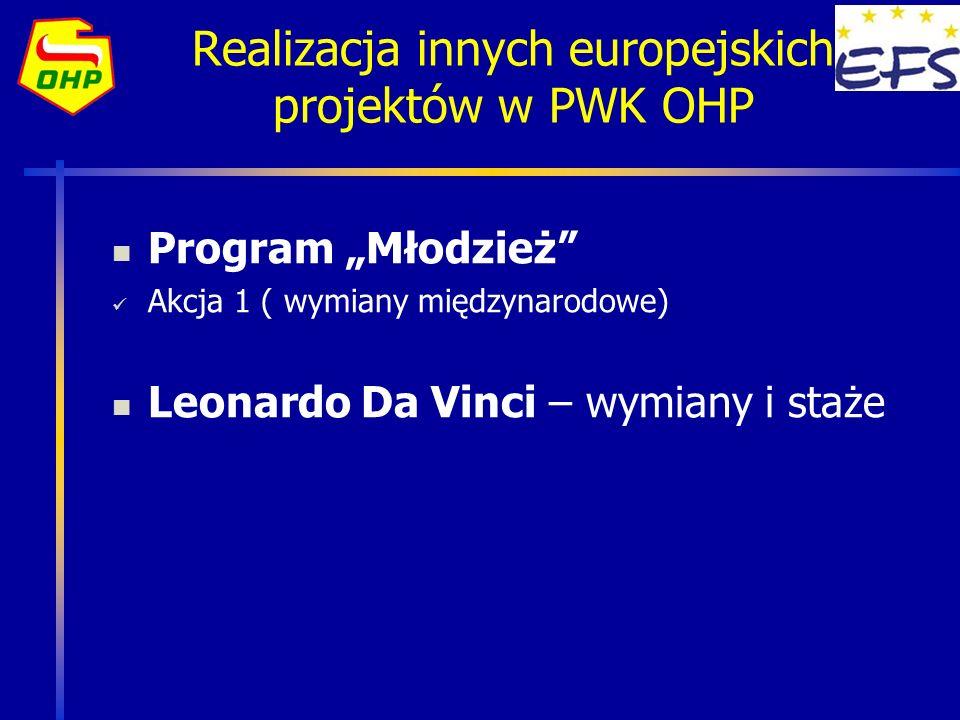Realizacja innych europejskich projektów w PWK OHP Program Młodzież Akcja 1 ( wymiany międzynarodowe) Leonardo Da Vinci – wymiany i staże