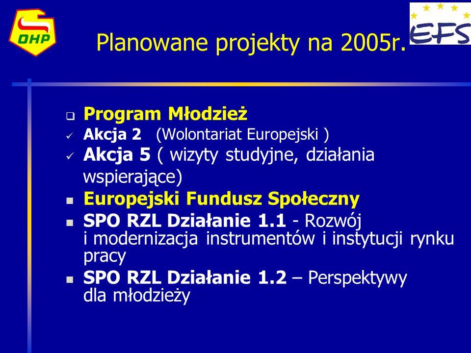 Planowane projekty na 2005r. Program Młodzież Akcja 2 (Wolontariat Europejski ) Akcja 5 ( wizyty studyjne, działania wspierające) Europejski Fundusz S