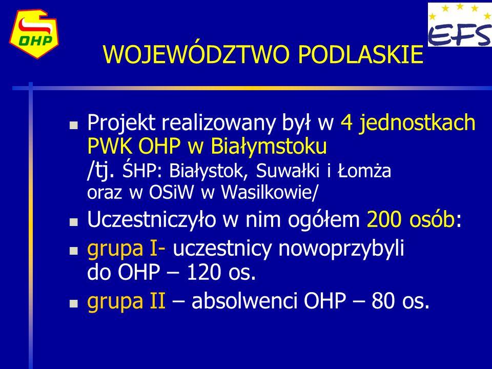 Wdrażanie projektu na Podlasiu Wdrażanie projektu odbywać się będzie w 5 wybranych jednostkach PWK OHP w Białymstoku tj: CEiPM /Białystok, Łomża, Suwałki/ Ośrodek Szkolenia i Wychowania w Wasilkowie Hufiec Pracy w Augustowie Jednostki te posiadają stosowną bazę lokalową z zapleczem socjalnym oraz wykwalifikowaną kadrę pedagogiczną Rekrutację młodzieży do poszczególnych grup aktualnie prowadzą kierownicy jednostek wdrażających projekt