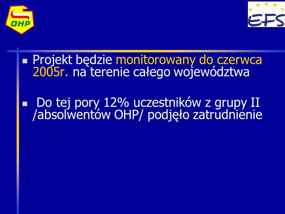 Projekt będzie monitorowany do czerwca 2005r. na terenie całego województwa Do tej pory 12% uczestników z grupy II /absolwentów OHP/ podjęło zatrudnie