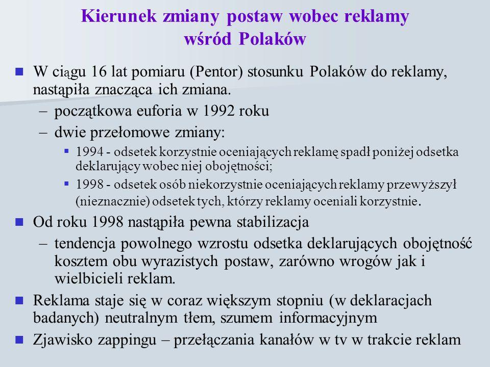 Kierunek zmiany postaw wobec reklamy wśród Polaków W ci ą gu 16 lat pomiaru (Pentor) stosunku Polaków do reklamy, nastąpiła znacząca ich zmiana. – –po