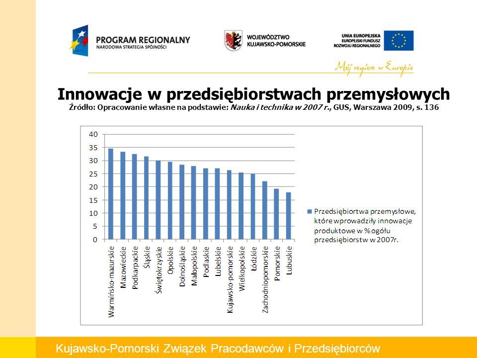Kujawsko-Pomorski Związek Pracodawców i Przedsiębiorców Innowacje w przedsiębiorstwach przemysłowych Źródło: Opracowanie własne na podstawie: Nauka i technika w 2007 r., GUS, Warszawa 2009, s.