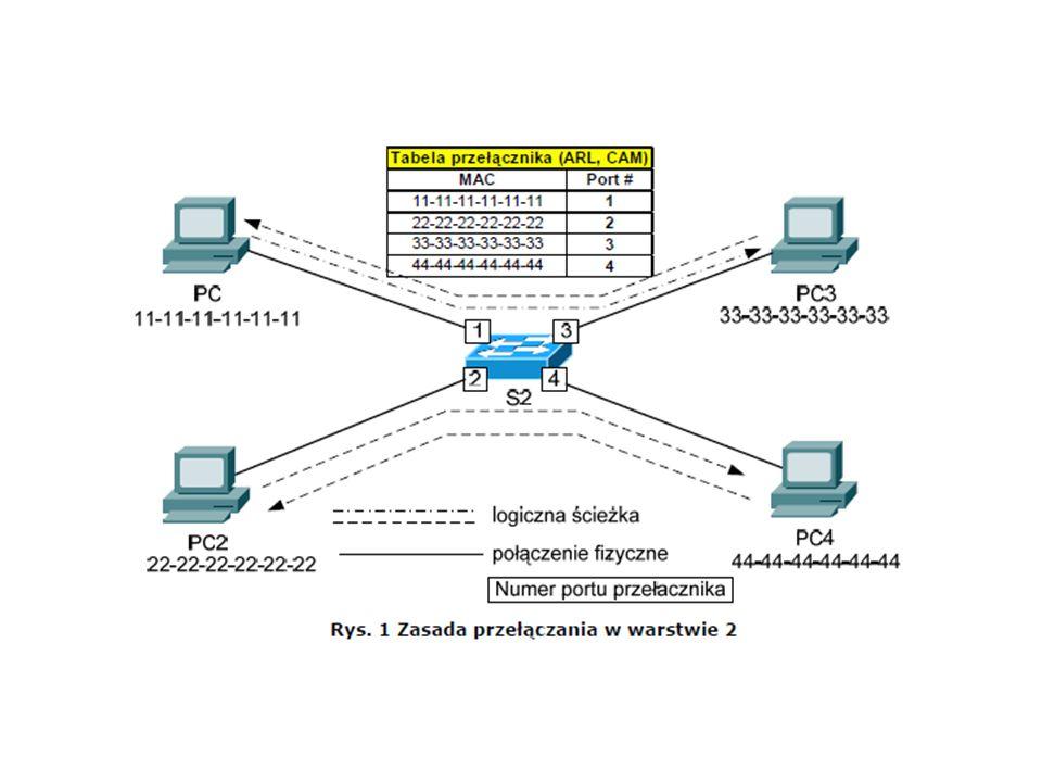 W stanie blokowania (blocking) porty mogą jedynie odbierać jednostki BPDU.