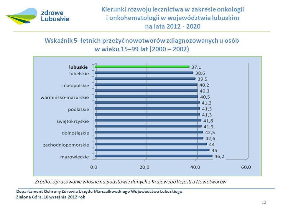 Departament Ochrony Zdrowia Urzędu Marszałkowskiego Województwa Lubuskiego Zielona Góra, 10 września 2012 rok 12 Kierunki rozwoju lecznictwa w zakresi