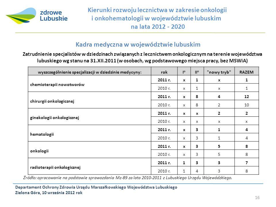 Departament Ochrony Zdrowia Urzędu Marszałkowskiego Województwa Lubuskiego Zielona Góra, 10 września 2012 rok 16 Kierunki rozwoju lecznictwa w zakresi
