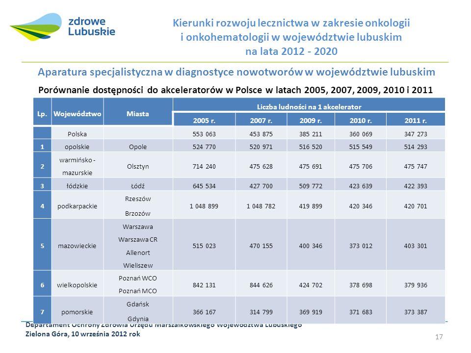 Departament Ochrony Zdrowia Urzędu Marszałkowskiego Województwa Lubuskiego Zielona Góra, 10 września 2012 rok 17 Kierunki rozwoju lecznictwa w zakresi