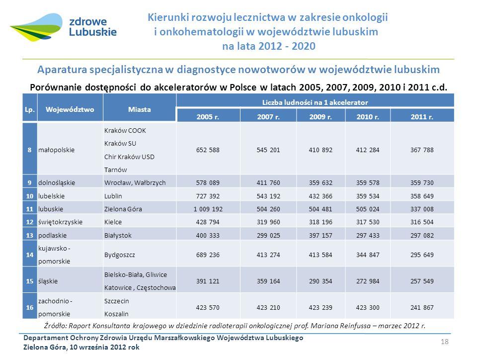 Departament Ochrony Zdrowia Urzędu Marszałkowskiego Województwa Lubuskiego Zielona Góra, 10 września 2012 rok 18 Kierunki rozwoju lecznictwa w zakresi
