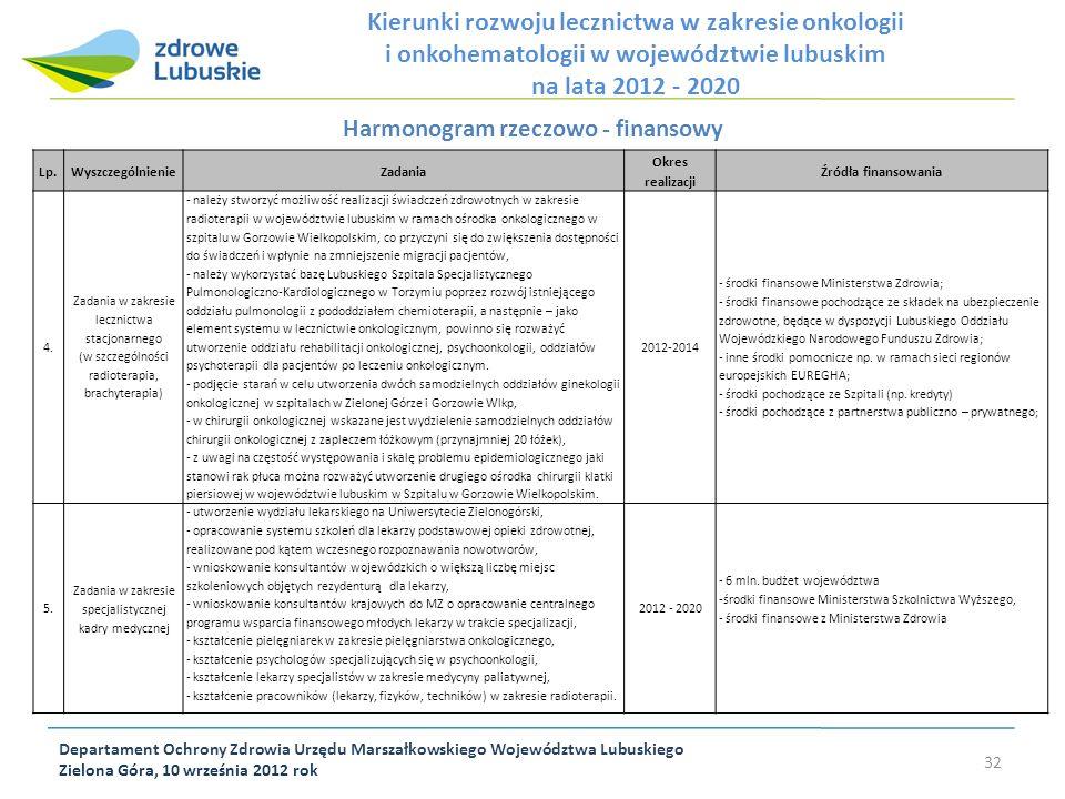 Departament Ochrony Zdrowia Urzędu Marszałkowskiego Województwa Lubuskiego Zielona Góra, 10 września 2012 rok 32 Harmonogram rzeczowo - finansowy Lp.W