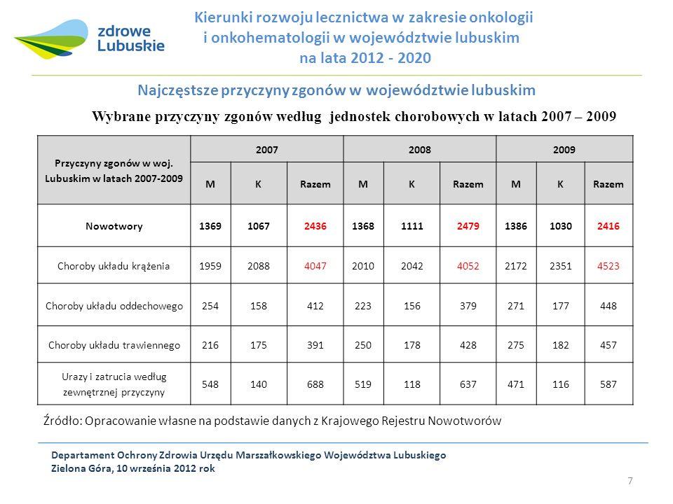 Najczęstsze przyczyny zgonów w województwie lubuskim Departament Ochrony Zdrowia Urzędu Marszałkowskiego Województwa Lubuskiego Zielona Góra, 10 wrześ