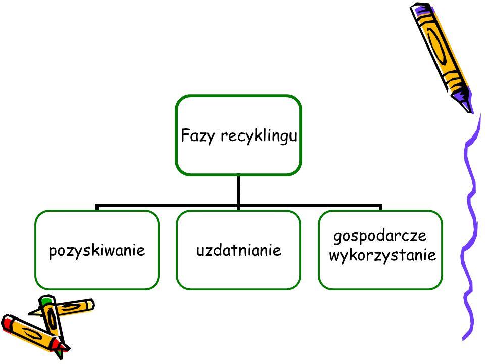 Fazy recyklingu pozyskiwanieuzdatnianie gospodarcze wykorzystanie