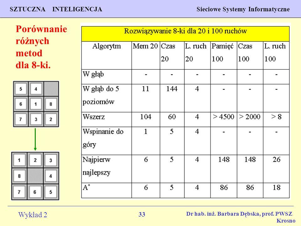 33 Wykład 2 PROGNOZOWANIE WŁAŚCIWOŚCI MATERIAŁÓW Inżynieria Materiałowa SZTUCZNA INTELIGENCJA Sieciowe Systemy Informatyczne Dr hab. inż. Barbara Dębs
