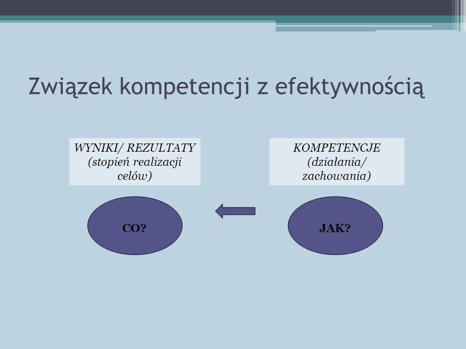 Związek kompetencji z efektywnością CO? WYNIKI/ REZULTATY (stopień realizacji celów) KOMPETENCJE (działania/ zachowania) JAK?