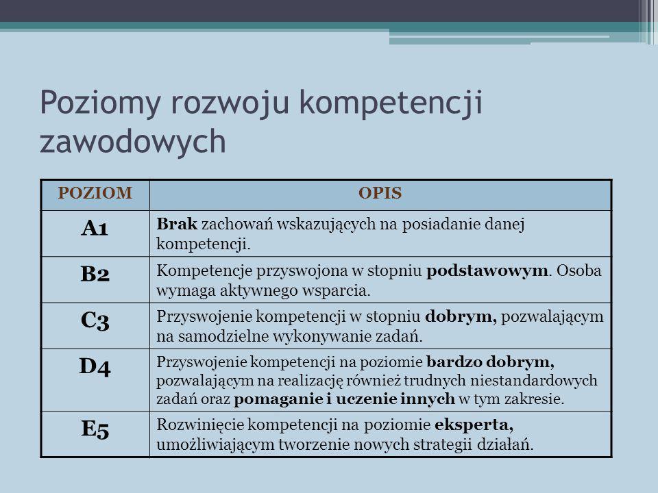 Poziomy rozwoju kompetencji zawodowych POZIOMOPIS A1 Brak zachowań wskazujących na posiadanie danej kompetencji. B2 Kompetencje przyswojona w stopniu