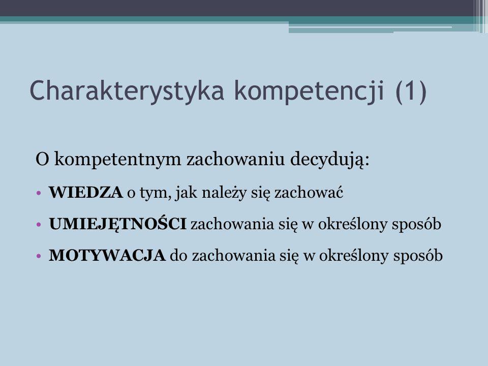 Charakterystyka kompetencji (1) O kompetentnym zachowaniu decydują: WIEDZA o tym, jak należy się zachować UMIEJĘTNOŚCI zachowania się w określony sposób MOTYWACJA do zachowania się w określony sposób