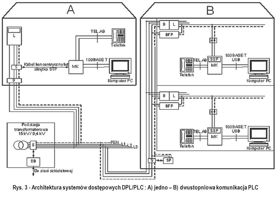 Rys. 3 - Architektura systemów dostępowych DPL/PLC : A) jedno – B) dwustopniowa komunikacja PLC