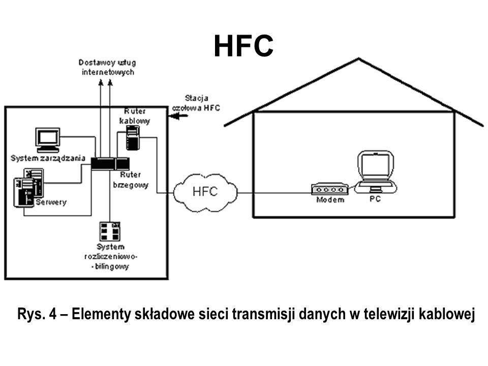 Rys. 4 – Elementy składowe sieci transmisji danych w telewizji kablowej HFC