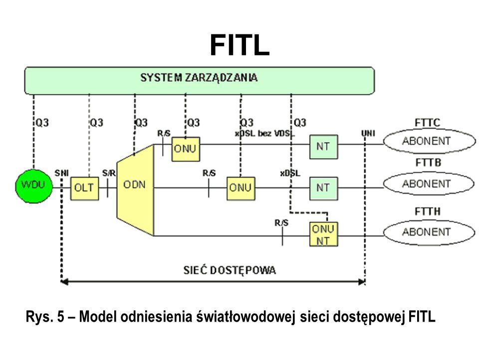 Rys. 5 – Model odniesienia światłowodowej sieci dostępowej FITL FITL