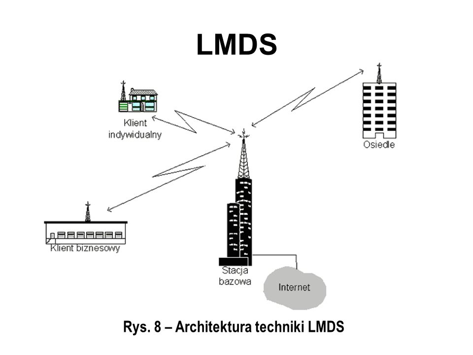 Rys. 8 – Architektura techniki LMDS LMDS