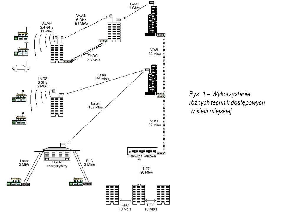 2013-11-18 Rys. 1 – Wykorzystanie różnych technik dostępowych w sieci miejskiej