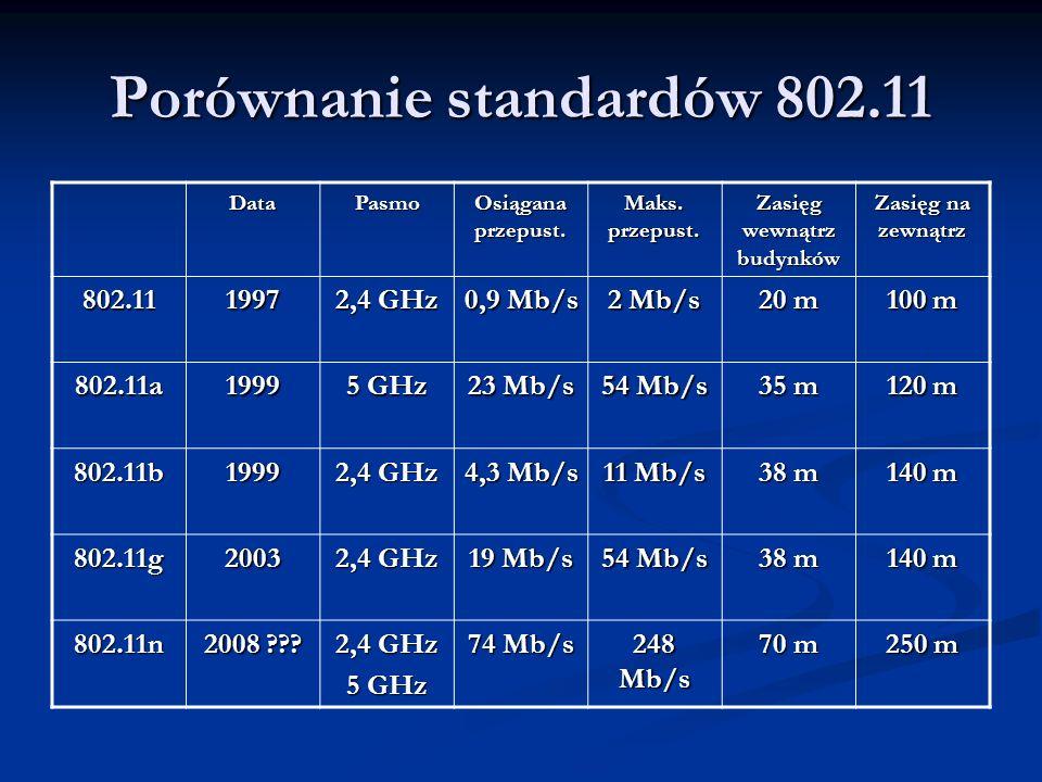 Porównanie standardów 802.11 DataPasmo Osiągana przepust. Maks. przepust. Zasięg wewnątrz budynków Zasięg na zewnątrz 802.111997 2,4 GHz 0,9 Mb/s 2 Mb