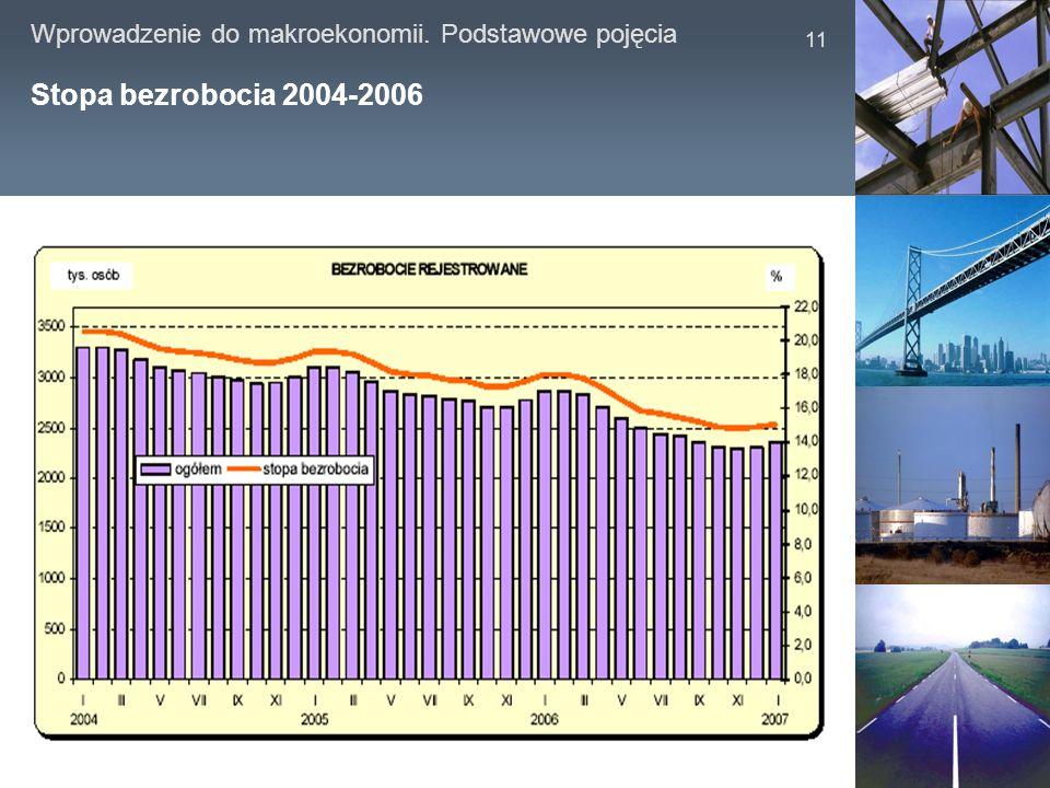 Wprowadzenie do makroekonomii. Podstawowe pojęcia 11 Stopa bezrobocia 2004-2006