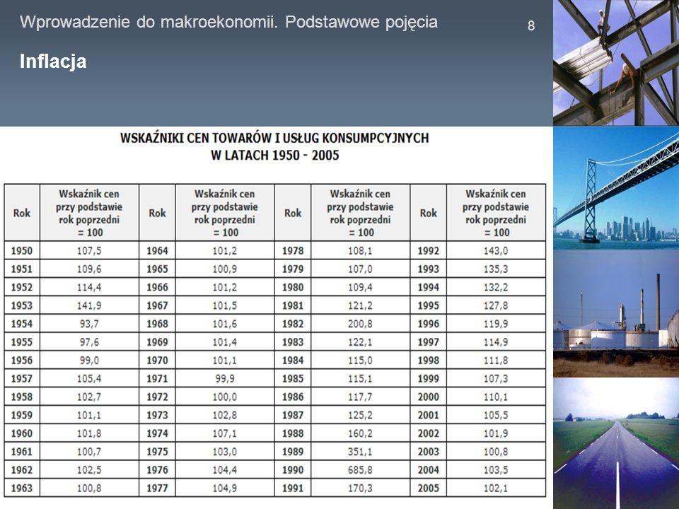 Wprowadzenie do makroekonomii. Podstawowe pojęcia 9 Dynamika PKB w Polsce w latach 2000 - 2006 roku