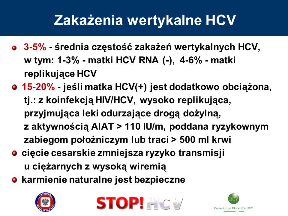 3-5% - średnia częstość zakażeń wertykalnych HCV, w tym: 1-3% - matki HCV RNA (-), 4-6% - matki replikujące HCV 15-20% - jeśli matka HCV(+) jest dodat