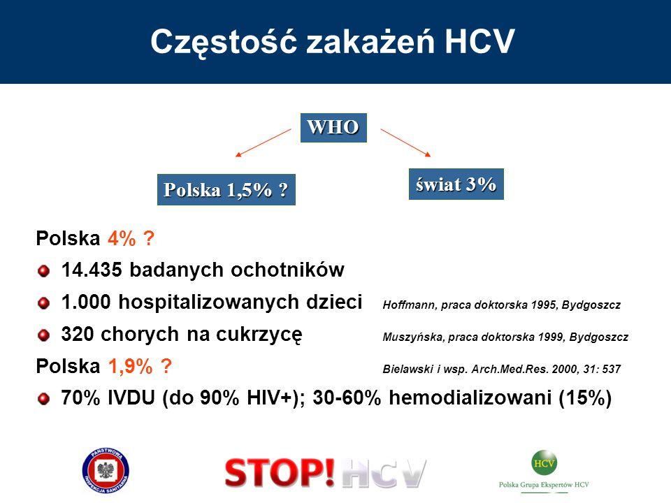 Częstość zakażeń HCV Polska 4% ? 14.435 badanych ochotników 1.000 hospitalizowanych dzieci Hoffmann, praca doktorska 1995, Bydgoszcz 320 chorych na cu