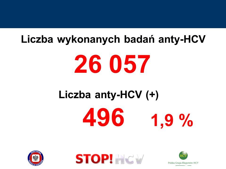 Ryzyko dodatniego anty-HCV – cała populacja u mężczyzn – 2-krotnie większe u mieszkających w miastach – 2-krotnie większe > 3 pobytów w szpitalach - o połowę większe przetoczenia krwi przed 1992 – 3-krotnie większe dożylnie przyjmujący narkotyki – 7-krotnie większe