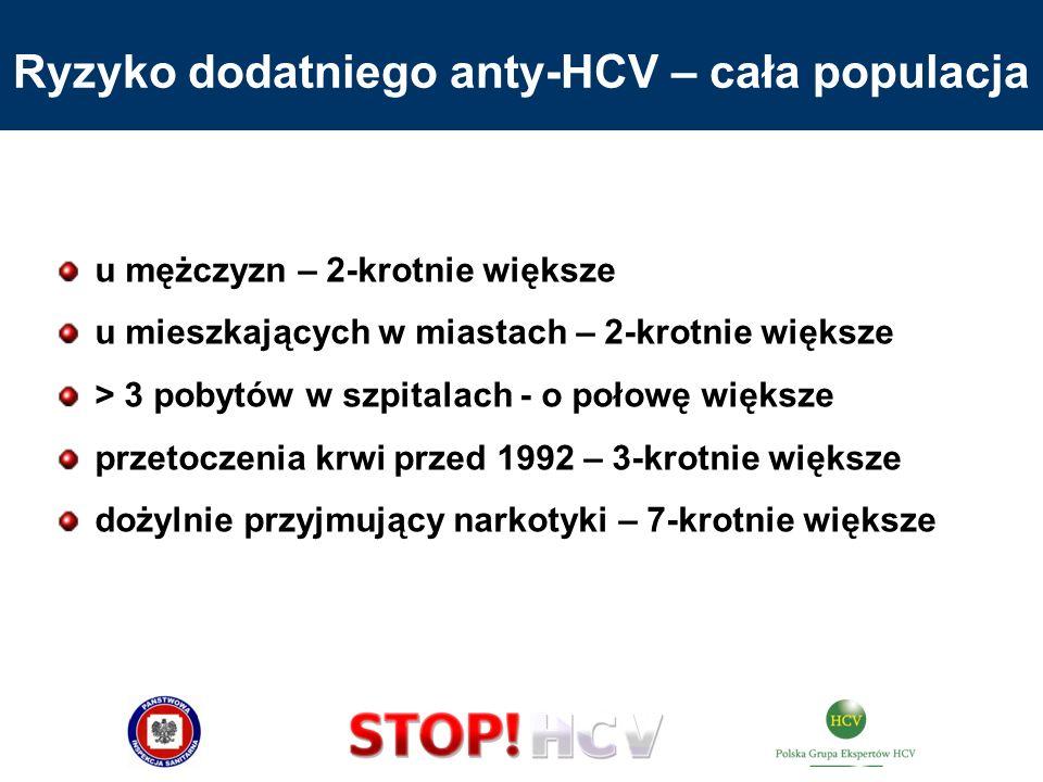 Ryzyko dodatniego anty-HCV – cała populacja u mężczyzn – 2-krotnie większe u mieszkających w miastach – 2-krotnie większe > 3 pobytów w szpitalach - o