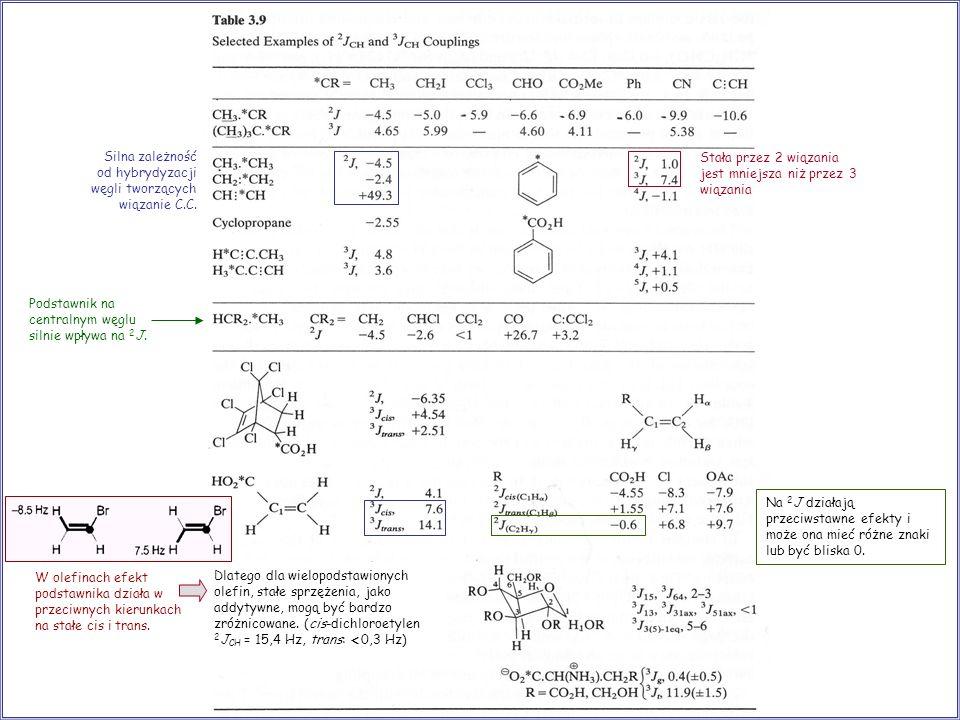 Podstawnik na centralnym węglu silnie wpływa na 2 J. Silna zależność od hybrydyzacji węgli tworzących wiązanie C.C. W olefinach efekt podstawnika dzia