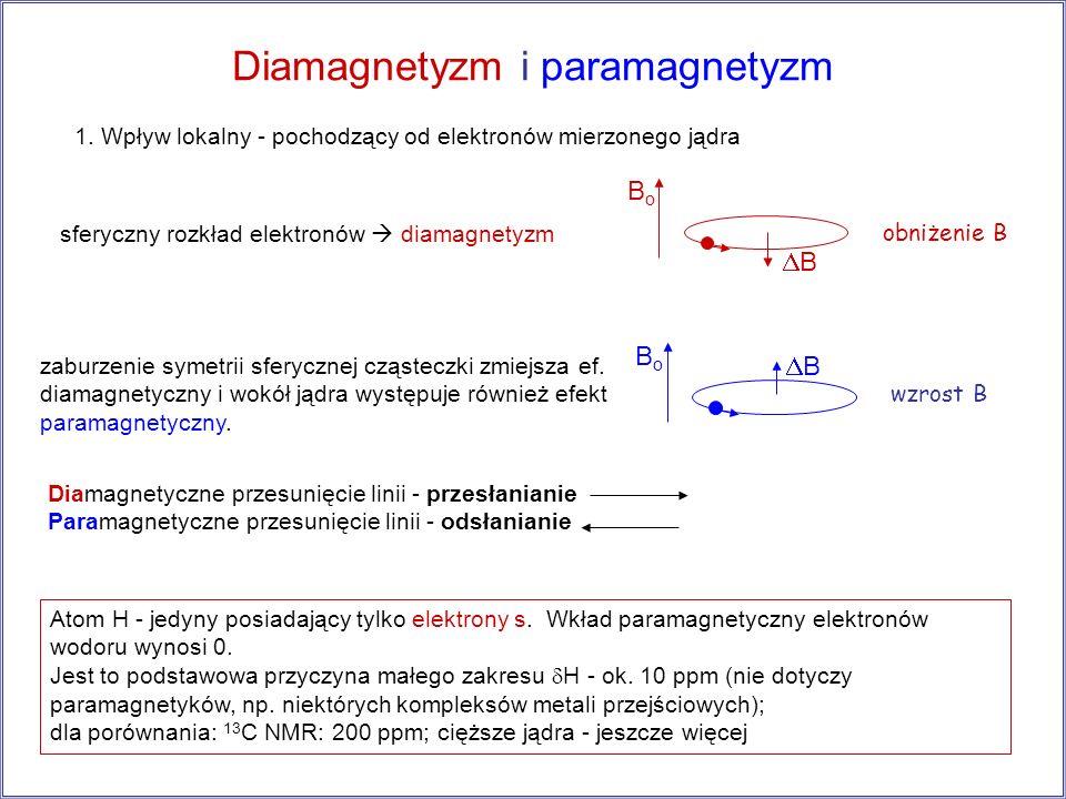 Diamagnetyzm i paramagnetyzm zaburzenie symetrii sferycznej cząsteczki zmiejsza ef. diamagnetyczny i wokół jądra występuje również efekt paramagnetycz