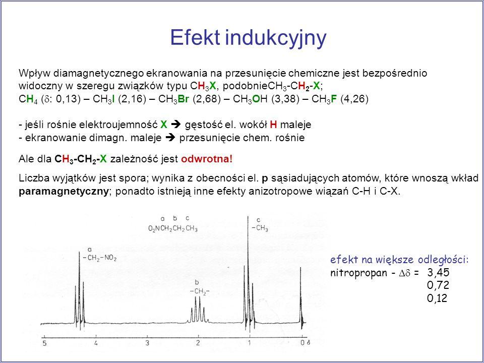Efekt indukcyjny Wpływ diamagnetycznego ekranowania na przesunięcie chemiczne jest bezpośrednio widoczny w szeregu związków typu CH 3 X, podobnieCH 3