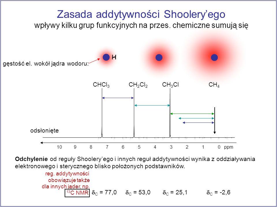 odsłonięte 109876543210 ppm CHCl 3 CH 2 Cl 2 CH 3 Cl Zasada addytywności Shooleryego wpływy kilku grup funkcyjnych na przes. chemiczne sumują się gęst