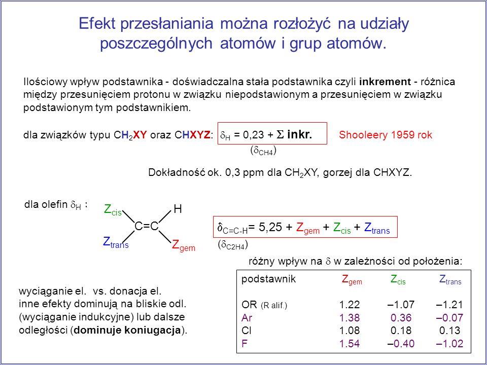 Efekt przesłaniania można rozłożyć na udziały poszczególnych atomów i grup atomów. Dokładność ok. 0,3 ppm dla CH 2 XY, gorzej dla CHXYZ. Ilościowy wpł