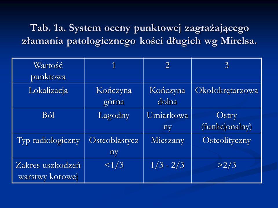 Tab. 1a. System oceny punktowej zagrażającego złamania patologicznego kości długich wg Mirelsa. Wartość punktowa 123 Lokalizacja Kończyna górna Kończy
