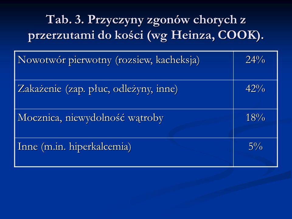 Tab. 3. Przyczyny zgonów chorych z przerzutami do kości (wg Heinza, COOK). Nowotwór pierwotny (rozsiew, kacheksja) 24% Zakażenie (zap. płuc, odleżyny,